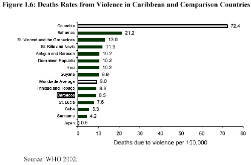 world-bank-barbados-crime.jpg