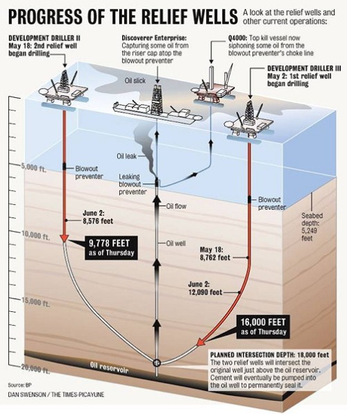 BP Oil Spill     Crew hoping to tap into well 18 000 feet beneath the    Offshore Oil Drilling Diagram